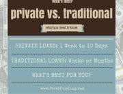 Private Loans vs Traditional Loans - Paces Funding